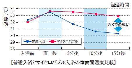 普通入浴とマイクロバブル入浴の身体表面温度比較
